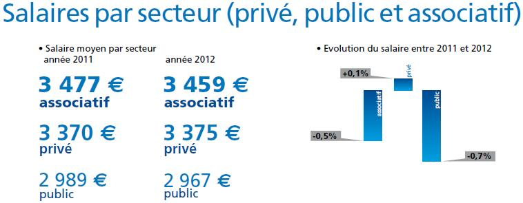 Infirmier anesthesiste salaire