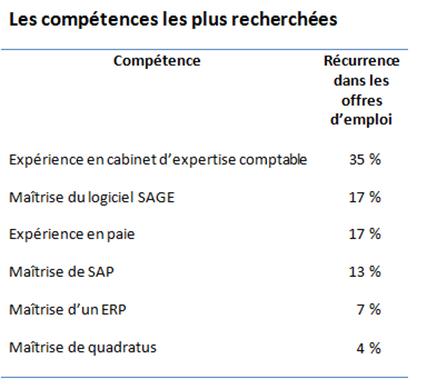 Barom tre expectra 2015 des qualifications cadres en - Classement des cabinets d expertise comptable ...