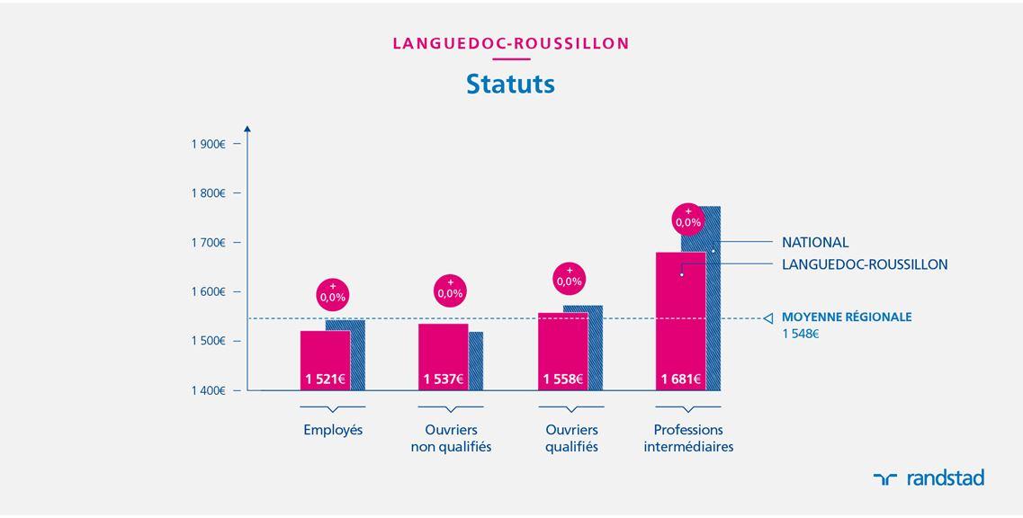 en 2015 un salari 233 non cadre en languedoc roussillon gagne 1 548 euros en moyenne relations