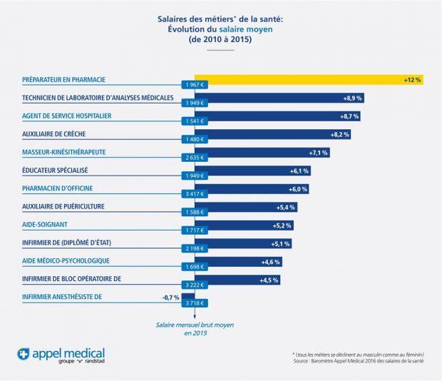 Salaire apprenti pr parateur en pharmacie 2014 - Grille remuneration contrat de professionnalisation ...