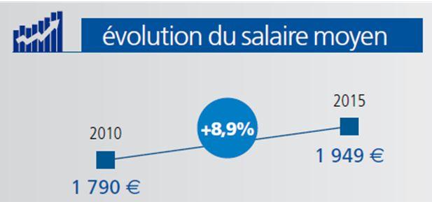 Evolutions Salariales Dans La Sante De 2010 A 2015 Les Metiers De