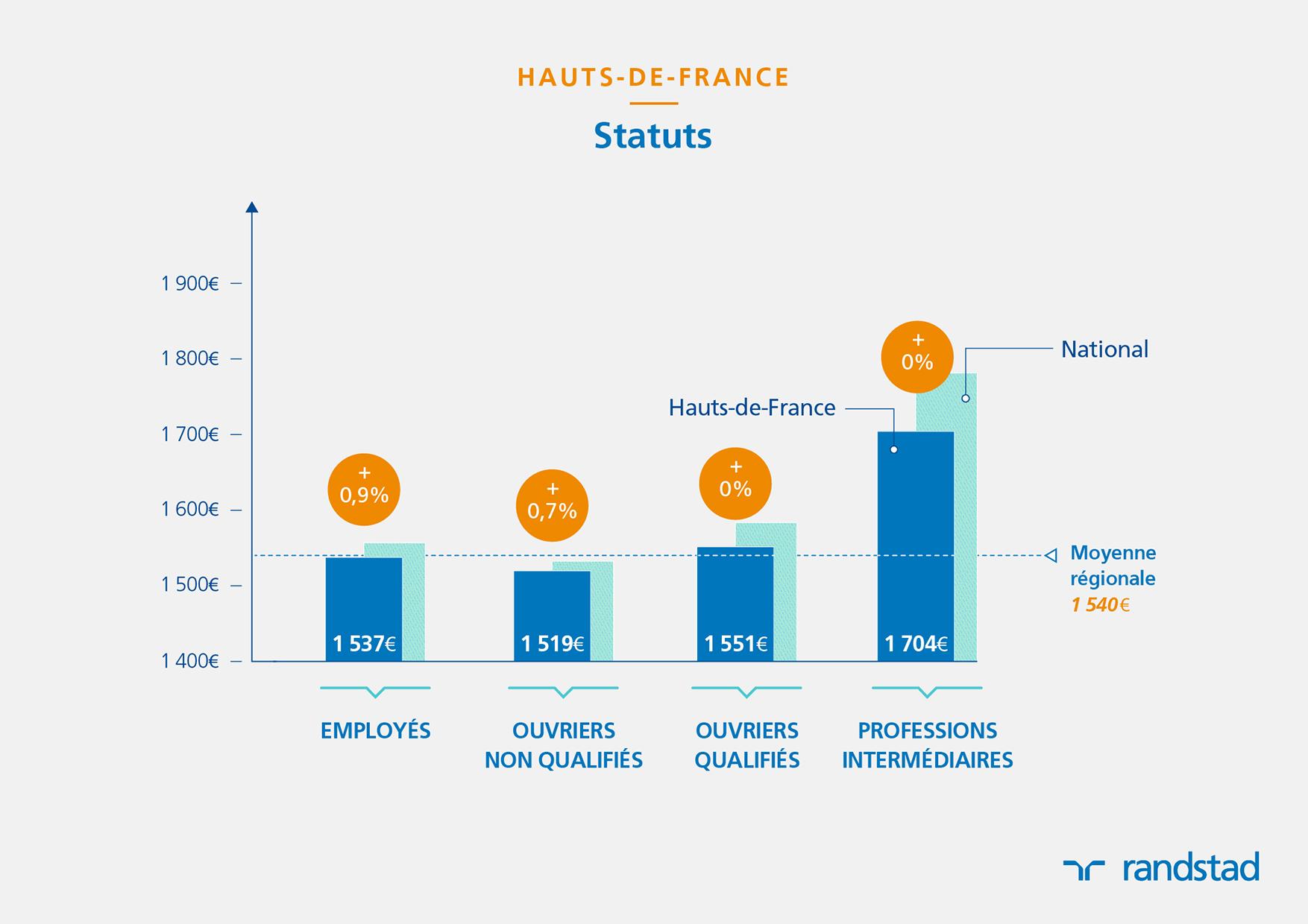 En 2016 Le Salaire Moyen Non Cadre Percu En Hauts De France Est Le