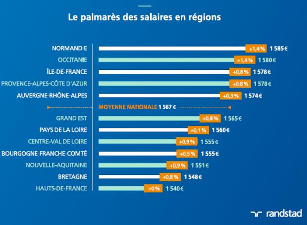 salaires salaire moyen 2016 cadres et non cadres newhairstylesformen2014