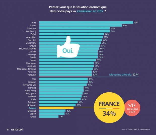 conjoncture pour 2017 les salari s fran ais sont les plus pessimistes en europe l. Black Bedroom Furniture Sets. Home Design Ideas