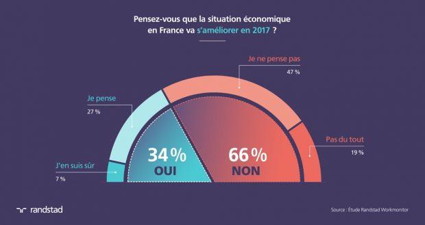 Les salariés français sont les plus pessimistes en Europe, à l'exception des Grecs Situation-economique-en-france-620x329