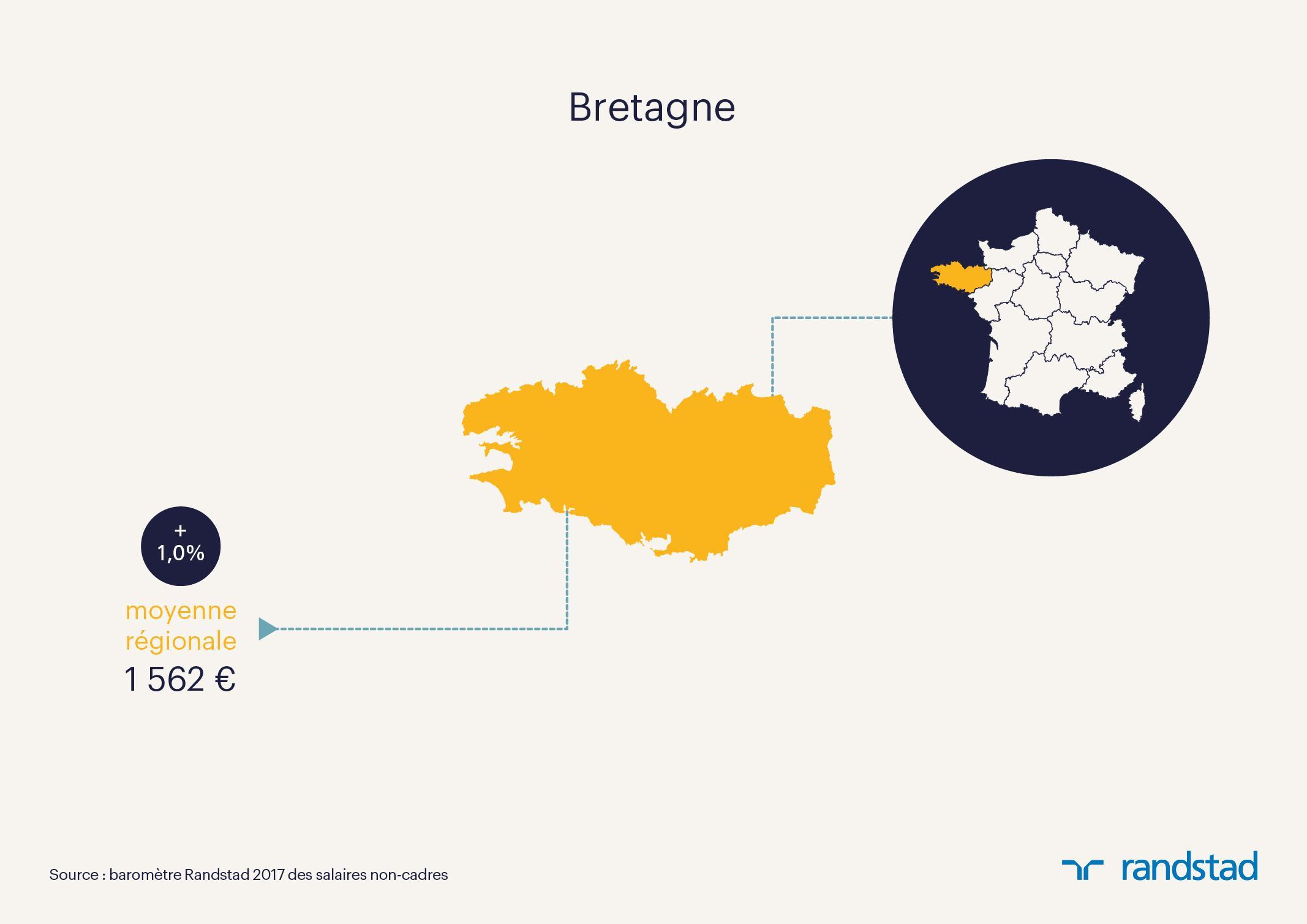 En 2017 Un Salarie Non Cadre De Bretagne Gagne 1 562 Euros En