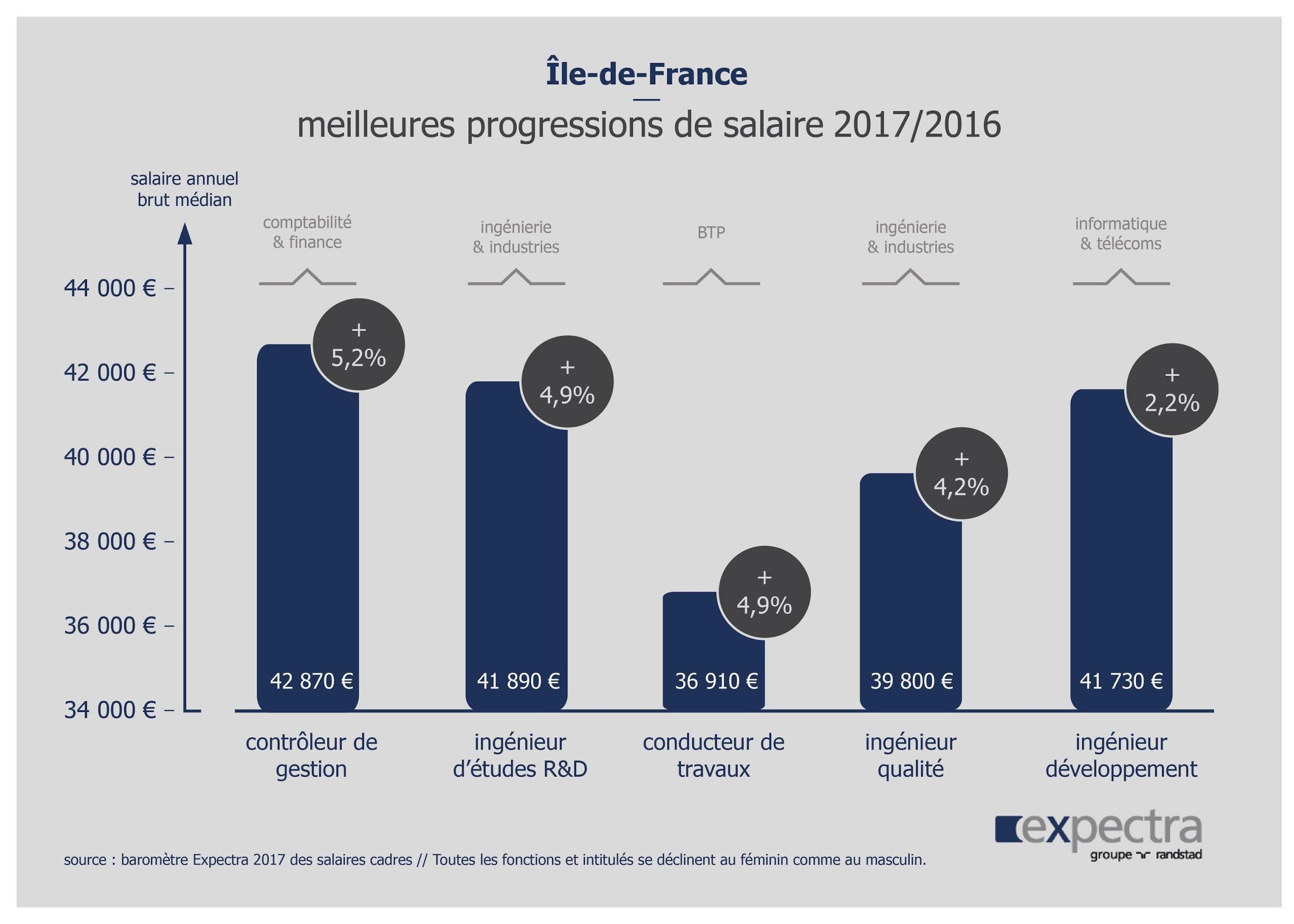 En 2017 Le Salaire Des Cadres En Ile De France A Augmente De 2 1