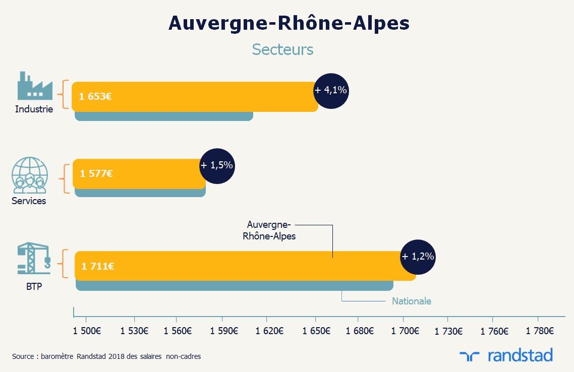 En 2018 Auvergne Rhone Alpes Offre La Plus Forte Remuneration Aux