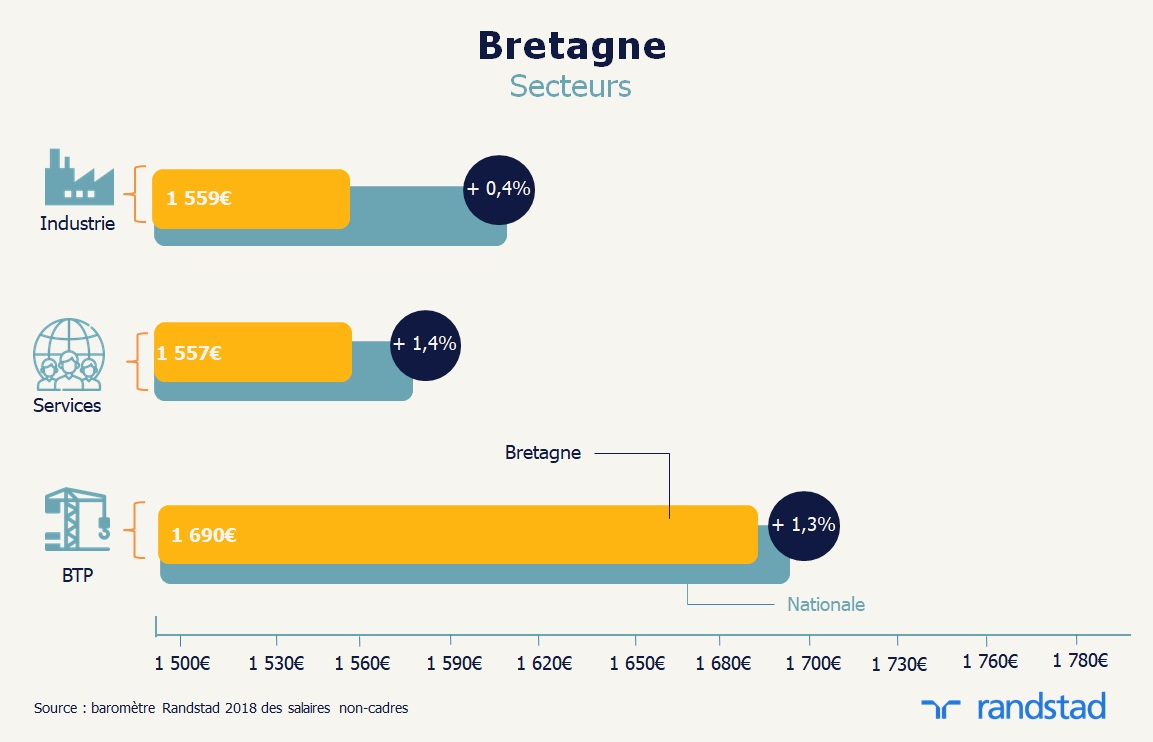 En 2018 La Bretagne Offre La Plus Faible Remuneration Aux Salaries
