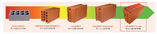 Une brique nouvelle g n ration pour tous les projets rt - Epaisseur isolation rt 2012 ...